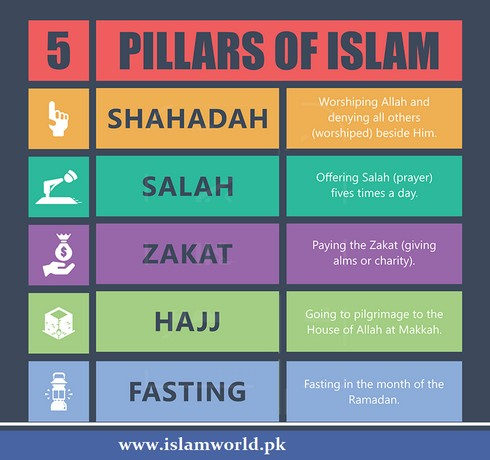 5 pillars of islam and 3 Find five pillars of islam, also read about iman or faith (the shahada), salah (salat) or prayer (namaz), zakah (zakat), sawm or fasting (fast or roza) and hajj (pilgrimage to mecca) on islamicfinder.